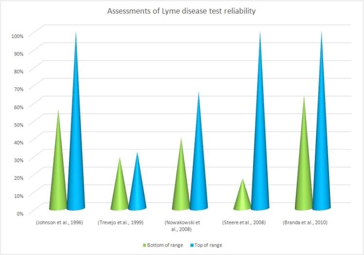assesment of Lyme test sensitivity