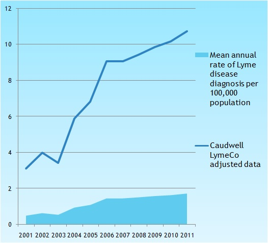 The Caudwell adjusted data ONLY includes patients diagnosed privately, not those who remain undiagnosed