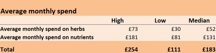 Average herb and nutrient spending Lyme patients UK