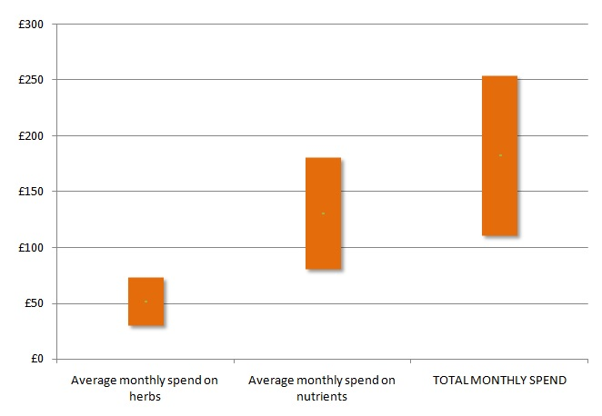 Average monthly spend by UK Lyme patients on herbal medicines, nutritional supplements and total average monthly spend