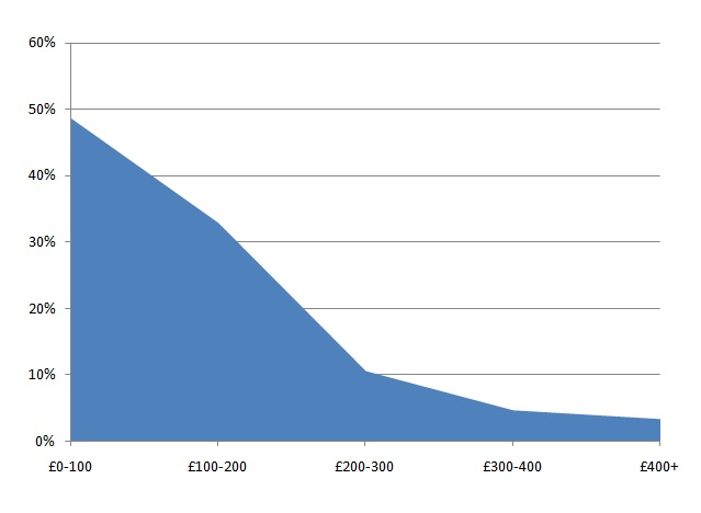Monthly spending on nutritional supplements, based on a survey of 152 UK Lyme disease patients
